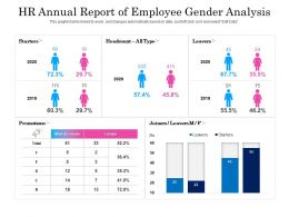 HR Annual Report Of Employee Gender Analysis