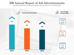 HR Annual Report Of Job Advertisements