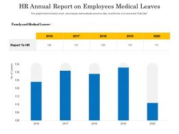 HR Annual Report On Employees Medical Leaves