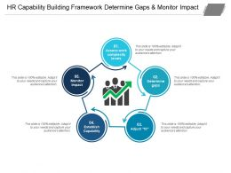 Hr Capability Building Framework Determine Gaps And Monitor Impact