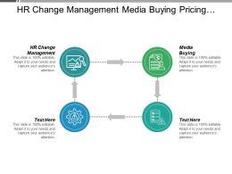Hr Change Management Media Buying Pricing Strategies Management Schedule Cpb