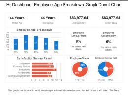 Hr Dashboard Employee Age Breakdown Graph Donut Chart