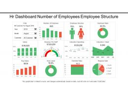 Hr Dashboard Number Of Employees Employee Structure
