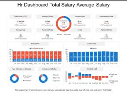 Hr Dashboard Total Salary Average Salary