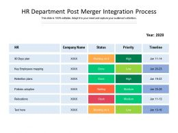 HR Department Post Merger Integration Process