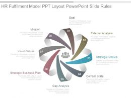 Hr Fulfilment Model Ppt Layout Powerpoint Slide Rules