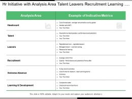 Hr Initiative With Analysis Area Talent Leavers Recruitment Learning And Development