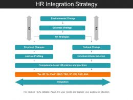 Hr Integration Strategy Powerpoint Slide Rules