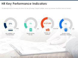 HR Key Performance Indicators Employee Ppt Powerpoint Presentation Background Image