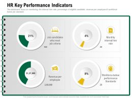 HR Key Performance Indicators Meet Criteria Ppt Powerpoint Presentation Sample