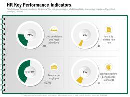 HR Key Performance Indicators Meet Criteria Ppt Powerpoint Presentation Sample
