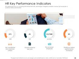HR Key Performance Indicators Technology Disruption In HR System Ppt Demonstration