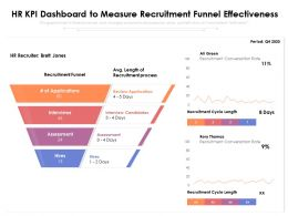 HR KPI Dashboard To Measure Recruitment Funnel Effectiveness