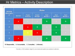 Hr Metrics Activity Description Ppt Slide Design