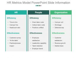 Hr Metrics Model Powerpoint Slide Information