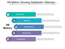 Hr Metrics Showing Satisfaction Retention Compensation And Productivity