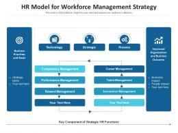 HR Model For Workforce Management Strategy