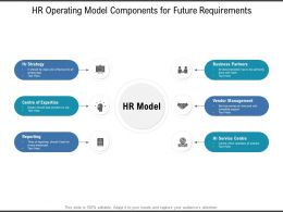 HR Operating Model Components For Future Requirements