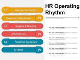Hr Operating Rhythm