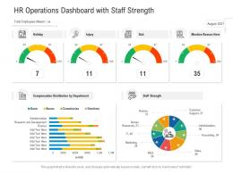 HR Operations Dashboard With Staff Strength
