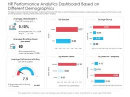 HR Performance Analytics Dashboard Based On Different Demographics Powerpoint Template