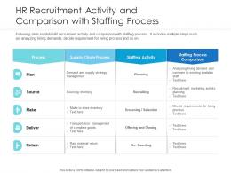 HR Recruitment Activity And Comparison With Staffing Process