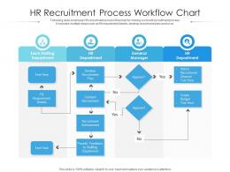 HR Recruitment Process Workflow Chart