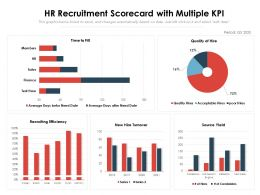 HR Recruitment Scorecard With Multiple KPI