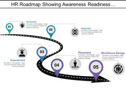Hr Roadmap Showing Awareness Readiness Empowerment And Placement