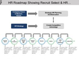 Hr Roadmap Showing Recruit Select And Hr Compliance