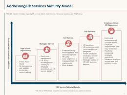 HR Service Delivery Addressing HR Services Maturity Model Ppt Powerpoint Presentation Inspiration