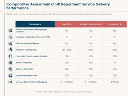 HR Service Delivery Comparative Assessment Of HR Department Service Delivery Performance Ppt Show