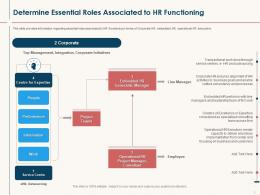 HR Service Delivery Determine Essential Roles Associated To HR Functioning Ppt Powerpoint Gallery