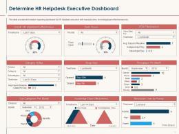 HR Service Delivery Determine HR Helpdesk Executive Dashboard Ppt Powerpoint Presentation Styles