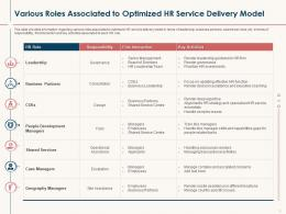 HR Service Delivery Various Roles Associated To Optimized HR Service Delivery Model Ppt Files
