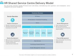 HR Shared Service Centre Delivery Model Transforming Human Resource Ppt Download
