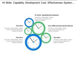 Hr Skills Capability Development Cost Effectiveness System Result