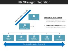 Hr Strategic Integration Powerpoint Topics