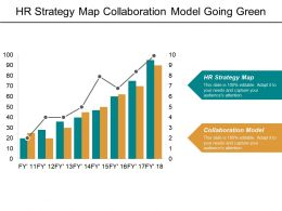 Hr Strategy Map Collaboration Model Going Green Perception Management Cpb