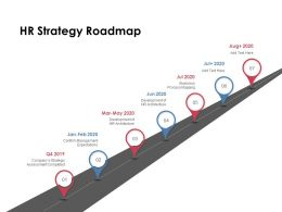 HR Strategy Roadmap Management Ppt Powerpoint Presentation Inspiration Tips