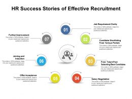 HR Success Stories Of Effective Recruitment