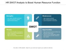 Hr Swot Analysis To Boost Human Resource Function