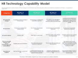 HR Technology Capability Model Analytics Ppt Powerpoint Presentation Layouts Deck