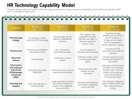 HR Technology Capability Model Few Established Ppt Powerpoint Presentation Infographics Example