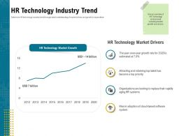 HR Technology Industry Trend Aging Ppt Powerpoint Presentation Model Format