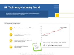 HR Technology Industry Trend Looking Aging Ppt Powerpoint Presentation Layouts Shapes