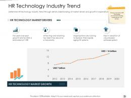 HR Technology Industry Trend Technology Disruption In HR System Ppt Clipart