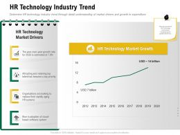 HR Technology Industry Trend Top Rapidly Ppt Powerpoint Presentation Portfolio Graphics