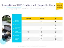 HR Technology Landscape Accessibility Of HRIS Functions With Respect To Users Ppt Powerpoint Summary