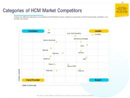 HR Technology Landscape Categories Of HCM Market Competitors Ppt Powerpoint Presentation Vector